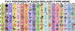 Fav Pokemon Of Each Gen And Type Meme by NightFever100
