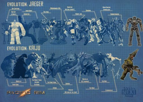 Evolution of Pacific Rim by maxevry