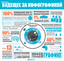 Infographics -  future for infographics by Voloshina