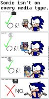 Is Sonic on any modern media? by doomgrip776