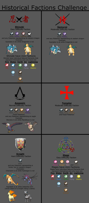 Historical Factions Pokemon Challenge