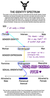 My..Gender Identity by JustAlittleScene