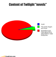 Content of Twilight by latsy