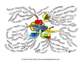 Inner Peace Mind Map by Creativeinspiration