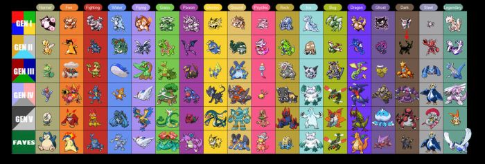 Pokemon - Favourites Meme Chart - Coloured by GreenMachine066