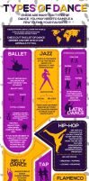 Infographics: The Variations of Dance Styles by SuzanneSwainDA
