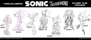 Sonic over the years by DJCOMIX