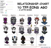 TFP: E.A -relationship-chart - UPDATED- by YukiOni