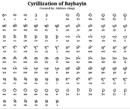 Cyrillization of Baybayin by stick-the-badger