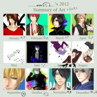 2012 summary by WhackThatAlice
