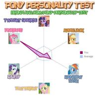 My Bronyland Personality Test results! by ImHappy4ever