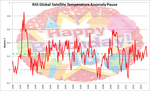 18 Years Since Global Warming FlatLined by Kajm
