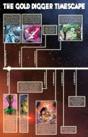 Gold Digger Timeline1 by FredGDPerry