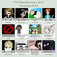 2012 Art Summary by TVZRandomness