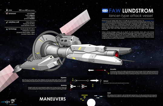 FAW Lundstrom : Lancer-Type Attack Vessel by prokhorvlg