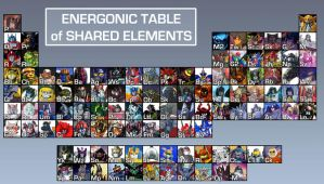 Energonic Table of Elements by MachSabre