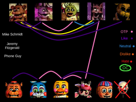 My Five Night's at Freddy's shipping circle by CrystalisZelda