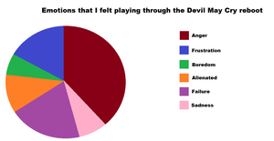 A gamer's emotional pie chart of the DmC reboot by Rebeccachu-Chan