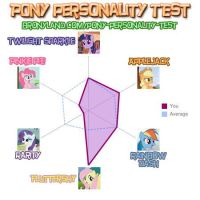 Pony Personality Test by LordDivinity