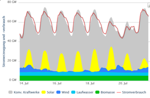 Germany: Wind and Solar LESS Than 1% Energy Needs by Kajm