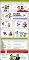 Creative Commons infographic by CD-STOCK