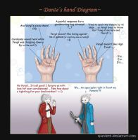 .:. Dante's Palm Diagram .:. by Spardeth