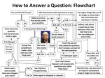 How to Answer a Question: Flowchart by UniversalKinase