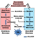 Simplified Graphic of the Start of World War One by ebturner