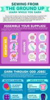 Sewing Infographic: Sewing From the Ground Up by SewDesuNe