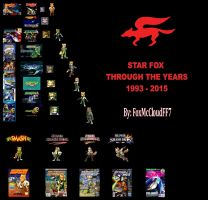 Star Fox through the years 1993-2015 by FoxMcCloudFF7