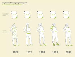 High School Graduation Rates vs. Teen Pregnancy by agent-ayu