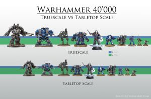 Warhammer 40'000 - Truescale vs Tabletop Scale by Sanity-X