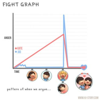 Fight Graph by hjstory
