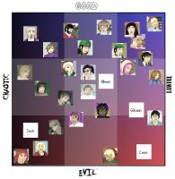 Used Books Character Alignment Map by usedbooks