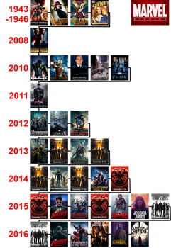 Marvel Cinematic Universe Timeline by The4thSnake