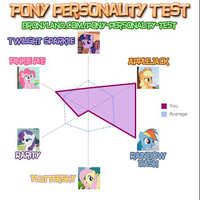 Personality Quiz by SoarinPie