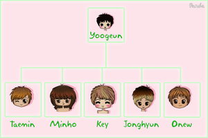 SHINee Family Tree by Panda-Devil