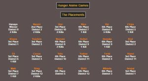 Hunger Anime Games Placement by Senpai1993