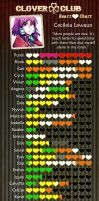 TCC: Cecileia's Heart Chart meme by Fortranica