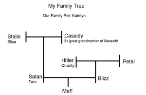 My Family Tree - JUST A JOKE!! by Gold-Paw