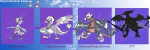 Murkymon Digivolution Line by Dark-Gecko5