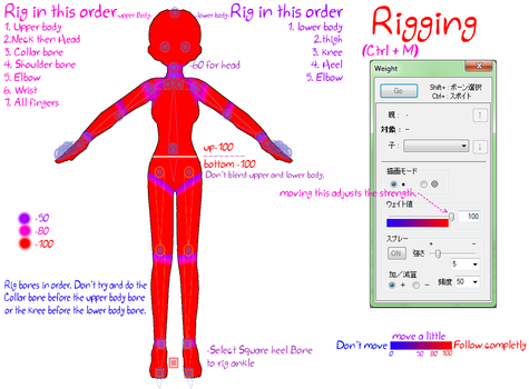 Wing's Helpful rigging guide by MMDFakewings18