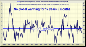 No Warming 17 Years 5 Months by Kajm
