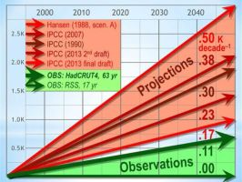 IPCC Quietly Lowers Predicted Temperatures by Kajm
