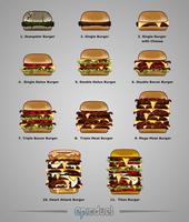 Game Evolving Burger Achievements by charfade