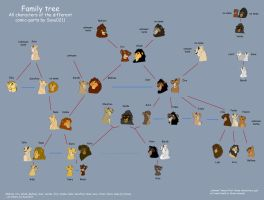 family tree of all characters by Savu0211