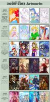 Improvement Meme - 2003-2012 by Nacrym
