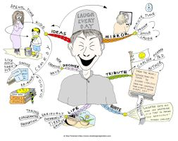 Laugh every day Mind Map by Creativeinspiration