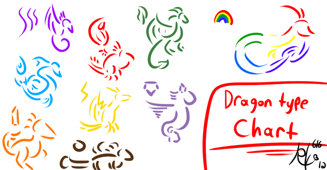 Dragonvale Type Chart by Ruby-Orca-616