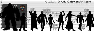 The Avengers (2012) Height Chart by D-AMJ-C